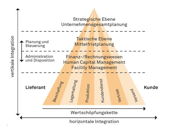 Integrations-Pyramide