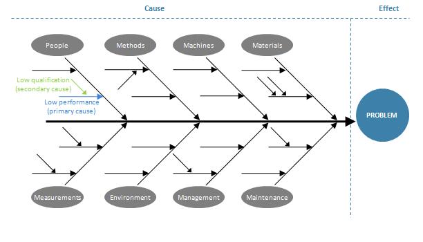 Ishikawa_diagram_model