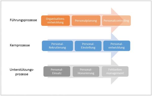 Prozesslandkarte HRM example opt
