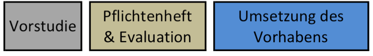 bar-projektvorgehen-750x115