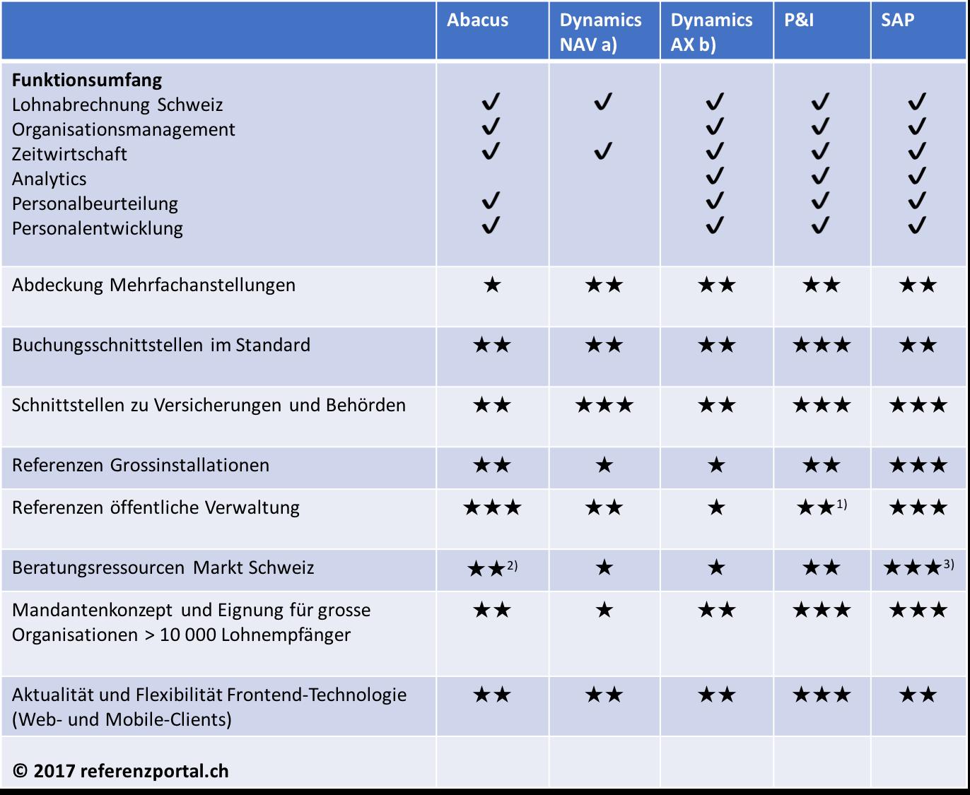 Marktübersicht HR Standardsoftware 2017 » referenzportal.ch